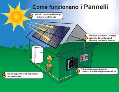 impianto fotovoltaico immagine