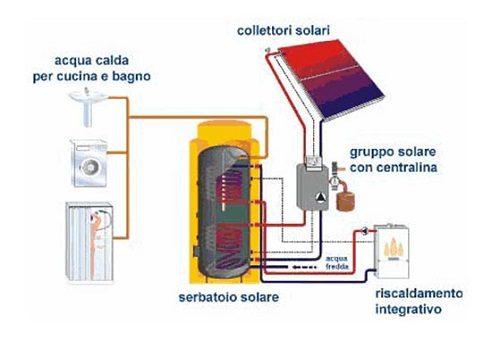 Quale boiler solare adatto al tuo impianto solare termico - Serpentina scaldabagno ...